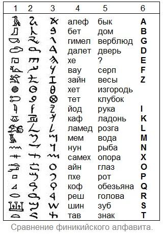 Происхождение русского народа - великорусского, украинского, белорусского